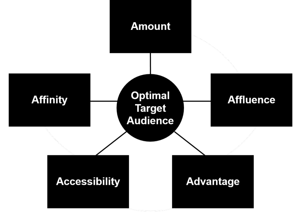 5As Target Audience Model