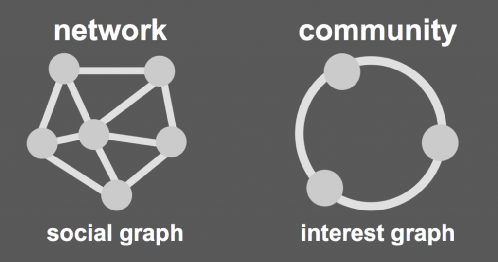 Online communities versus Networks
