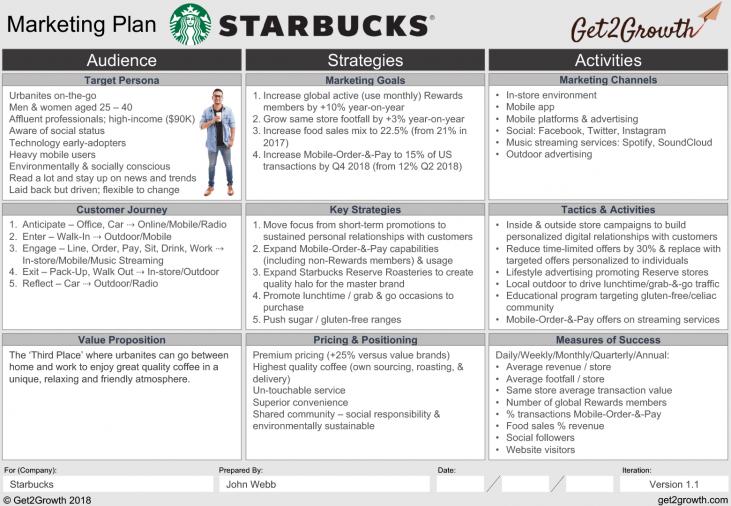 Marketing Plan Example Starbucks One Page Marketing Plan