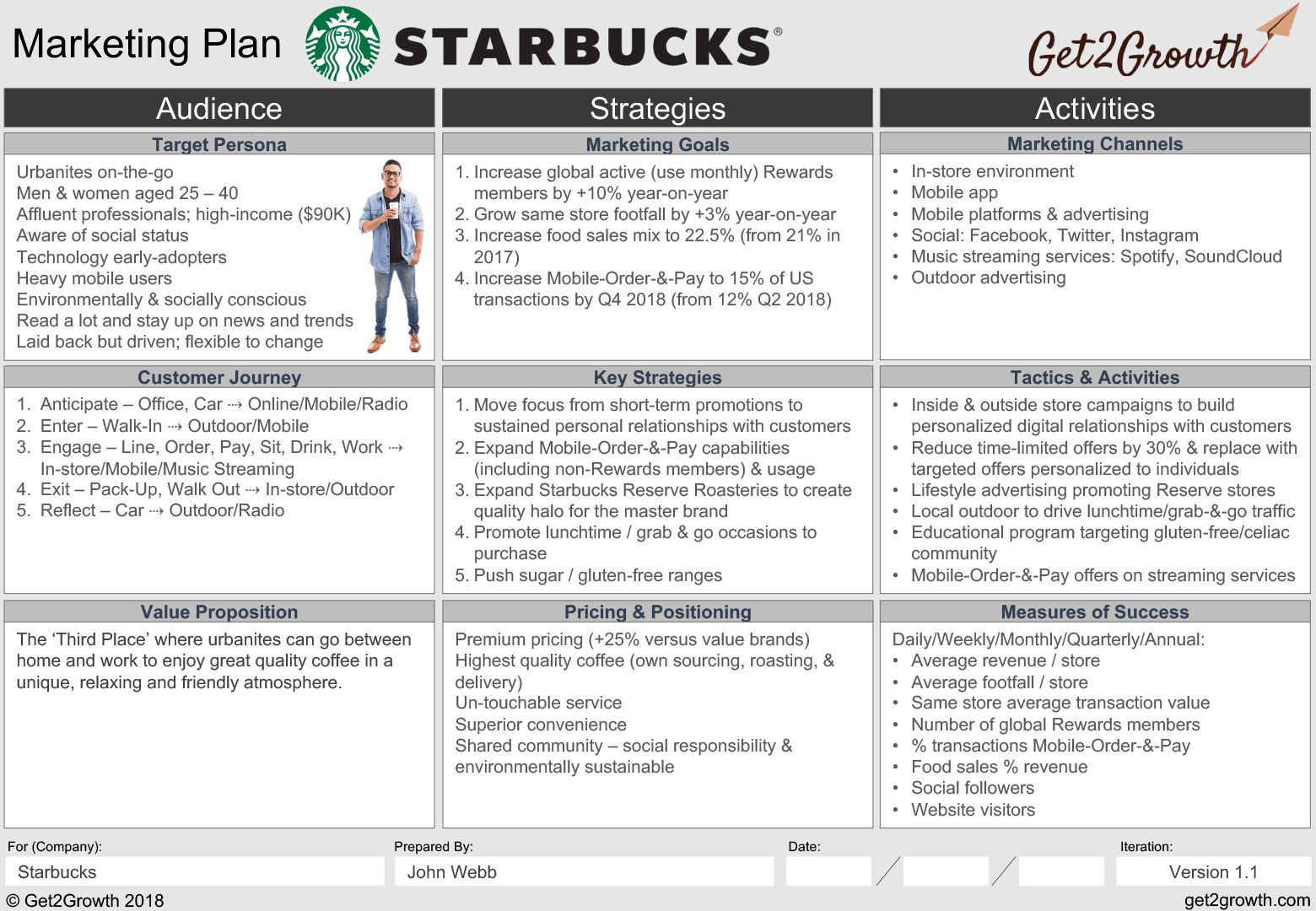 marketing plan example starbucks one page marketing plan