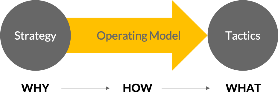 Agile Marketing Operating Model