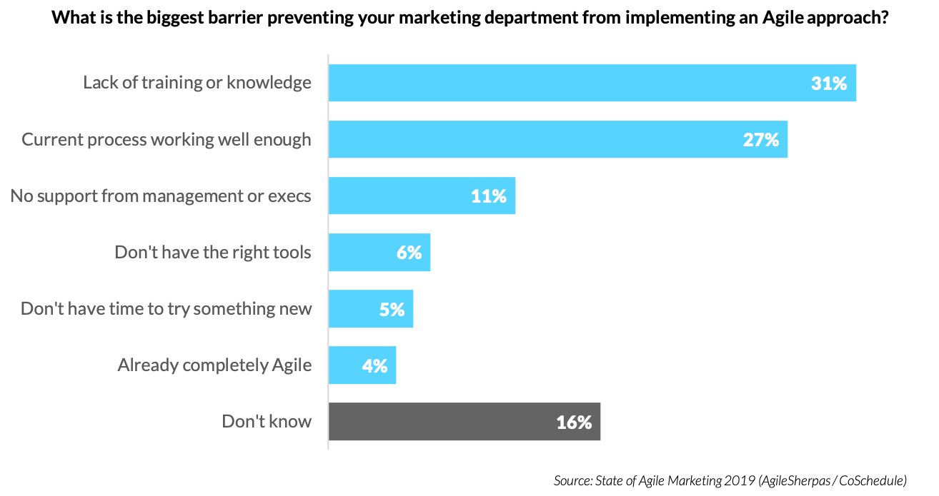 Barriers to Agile Marketing