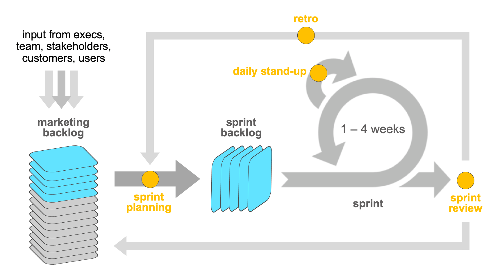 Scrum For Marketing Teams Diagram